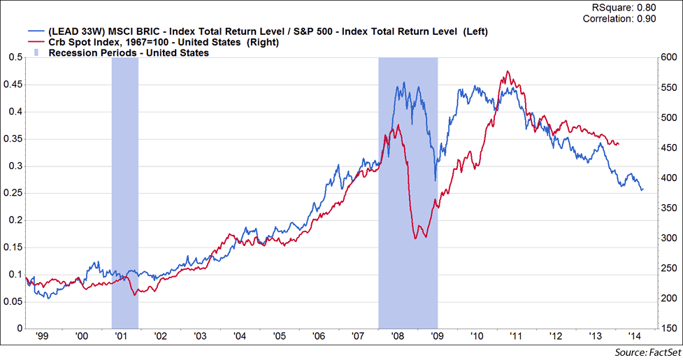 MSCI BRIC Index | SP 500 vs. CRB Index 1999-2013 w/U.S. recessions highlighted