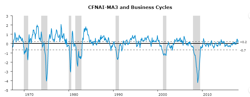 A line graph plotting Chicago Fed National Activity Index and recessionary periods from the late 1960's through 2017