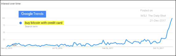 A chart showing Google searches about buying Bitcoin with credit cards