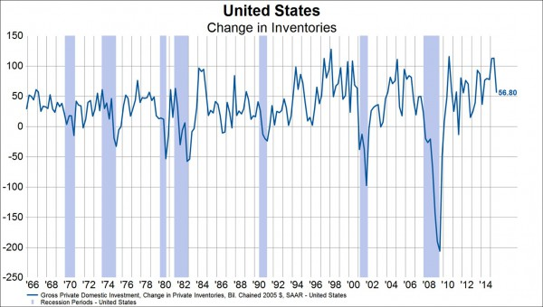 U.S. Change in Inventories 1966-2014