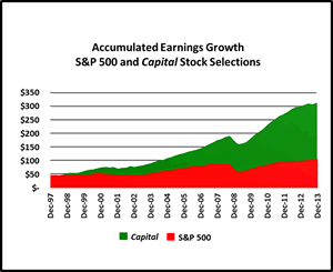 Capital Investment Services Accumulated Earnings Growth
