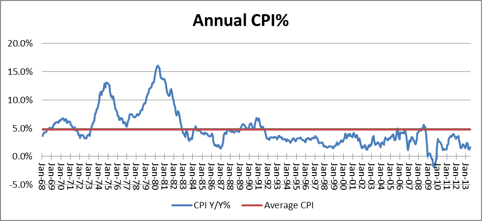 Annual CPI: Average Rate of Inflation 1968 - 2013