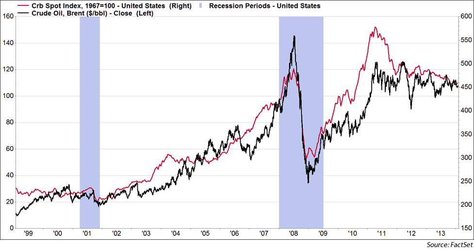 CRB Spot vs Brent Crude 1999-2013 w/U.S. recessions highlighted