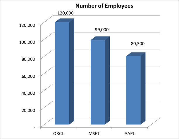 Oracle, Microsoft, Apple Number of Employees