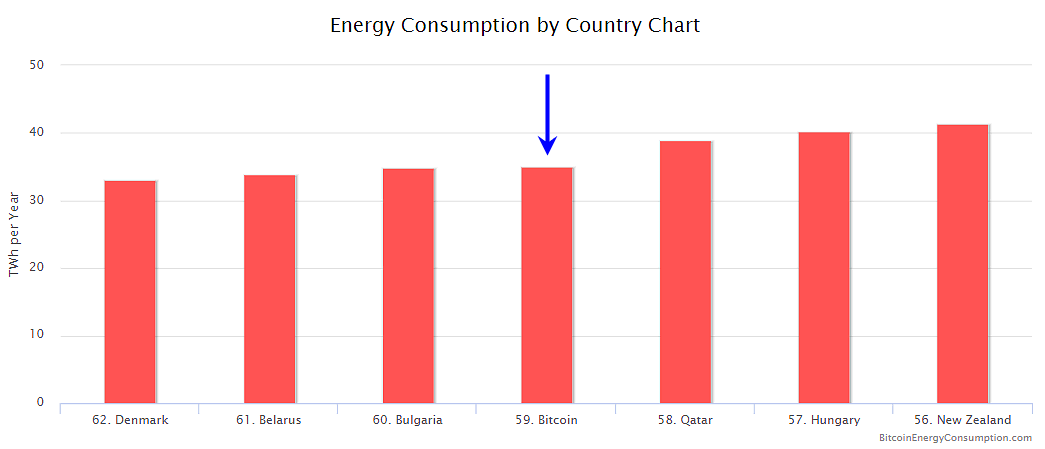 A chart comparing Bitcoin annual energy usage with several developed nations