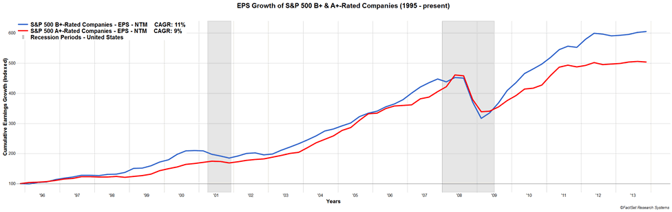 Earnings Per Share Growth of S&P 500 B+ vs A+ Rated Companies