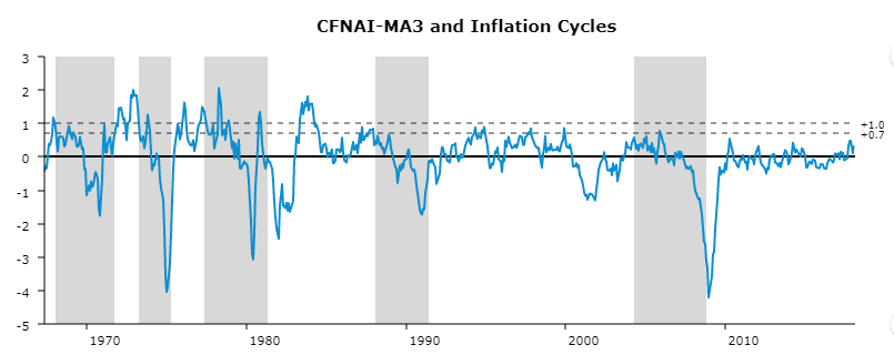 A line graph plotting Chicago Fed National Activity Index and periods of sustained marginal increases in rates of inflation from the late 1960's through 2017