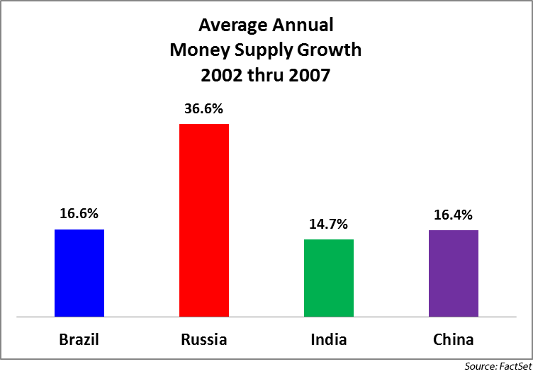 Average Annual Money Supply Growth 2002-2007