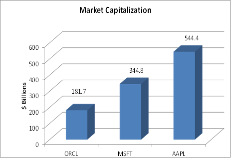 Oracle, Microsoft, Apple Market Capitalization