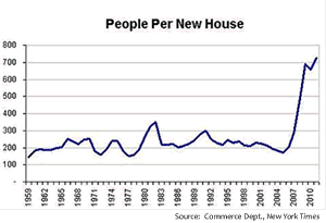 Figure 5: Lots of pent up demand for homes