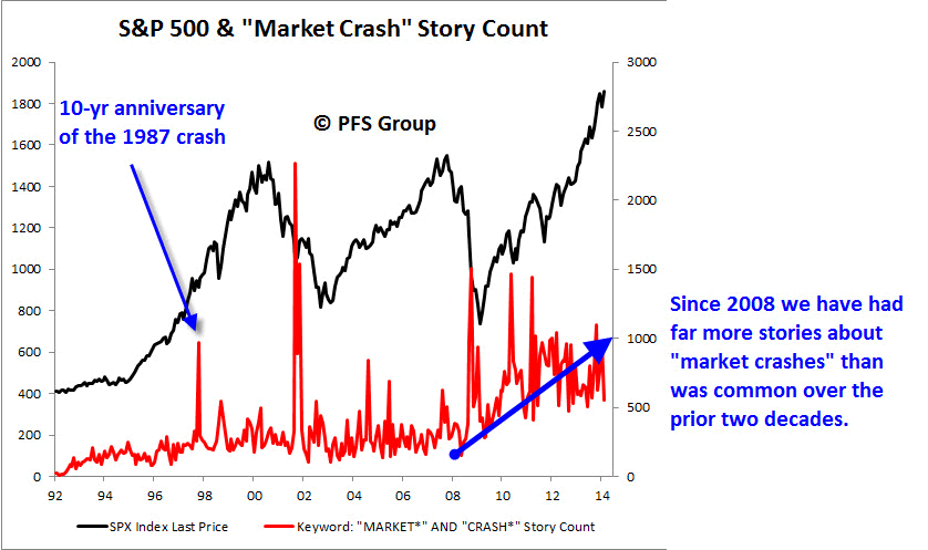 Chart1: SP 500 Levels vs. Stock Market Crash Chatter