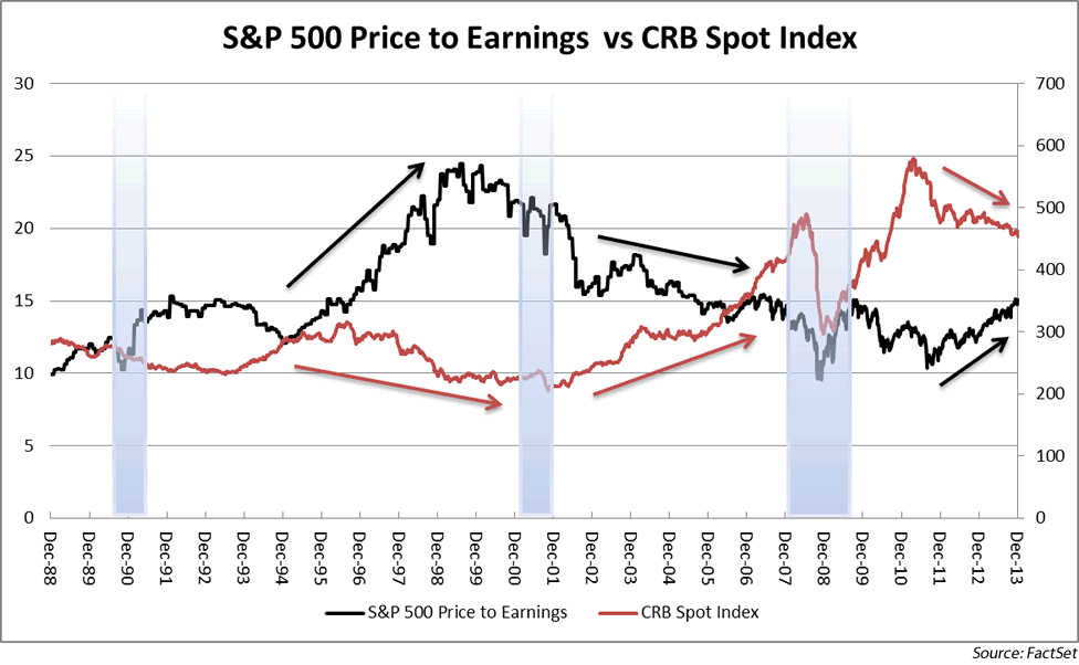 Chart2: SP 500 Price/Earnings vs. CRB Spot Index