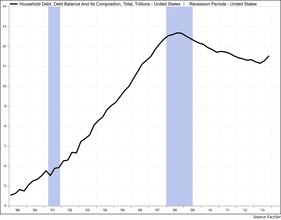 Chart3: U.S. Household Debt 1998 to 2014