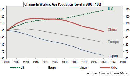 Chart4: Change in Working Age Demographics, U.S. China, Europe, Japan