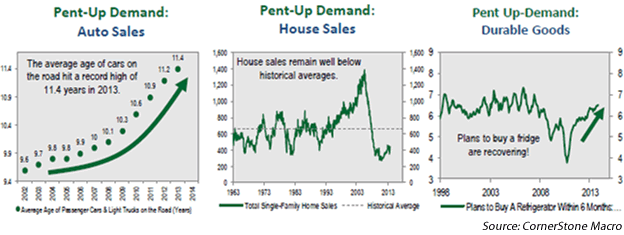 Chart5: Pent Up U.S. Demand for Autos, Housing, Durable Goods