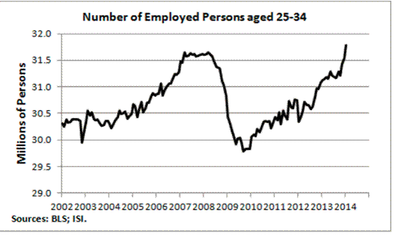 Chart6: Number of Employed U.S. 25-34 Age Demographic