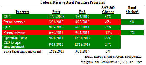Table 2: Federal Reserve Asset Purchase Programs