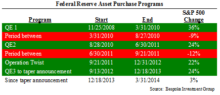 Table 1: Federal Reserve Asset Purchase Programs