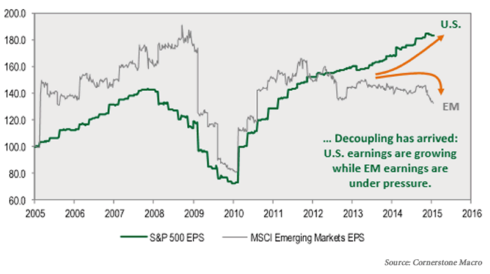 Chart1: Emerging markets company earnings growth appears to have decoupled from U.S. companies 2005-2015
