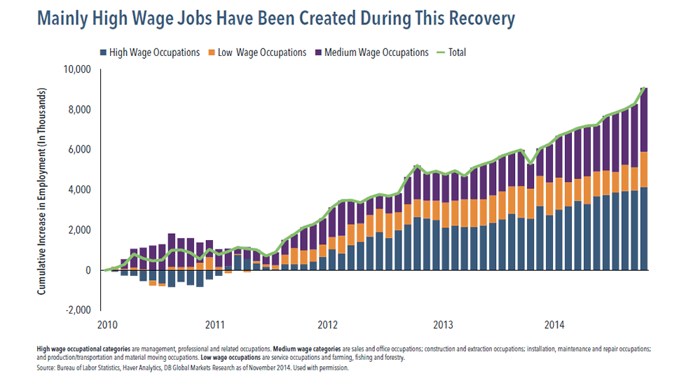 Mainly high wage jobs have been created during the U.S. economic recovery