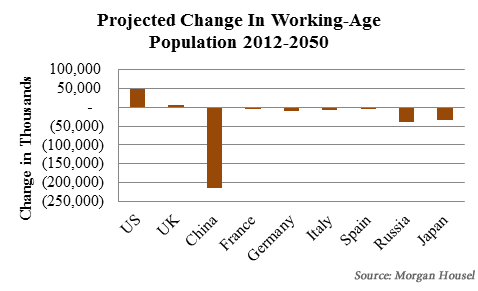 Chart2: Projected change in working age population 2012-2050 U.S. is positioned favorably relative to other developed countries