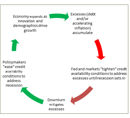 graphic demonstrating the various stages of the business expansionary and contractionary cycle based on monetary policy