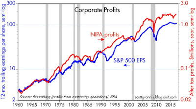 chart plotting corporate earnings vs the S&P 500 earnings per share from 1960-2016