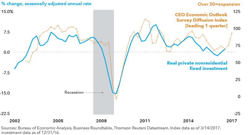 chart showing marginal changes in private fixed investment vs marginal changes in CEO economic outlook from 2002 to 2017