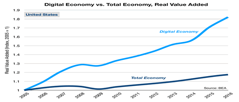 A line graph showing how components of the U.S. digital economy have far outpaced the total economy from 2005 through 2016 in real value added