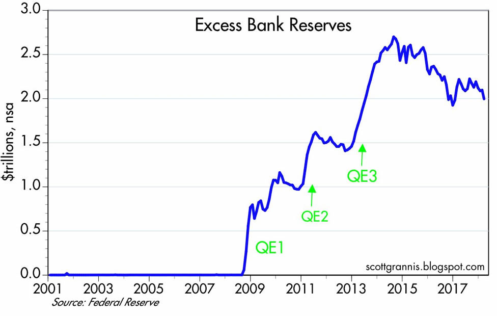 A line graph showing the notional value of excess bank reserves prior, during, and after multiple periods of quantitative easing by the federal reserve