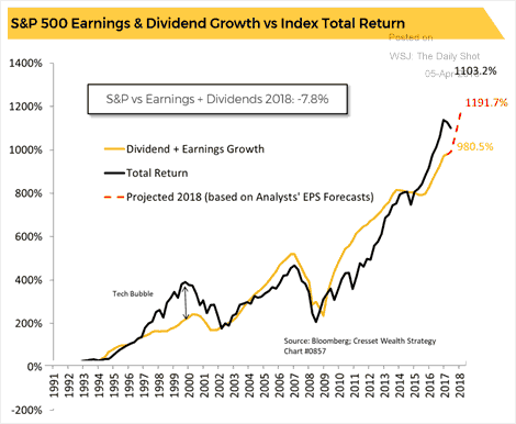A line graph showing the positive correlation between the S&P 500's earnings and dividend growth with the index's total return from 1993 through 2017