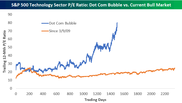 A line graph comparing the S&P 500's tech sector price earnings ratios during the tech bubble vs current day
