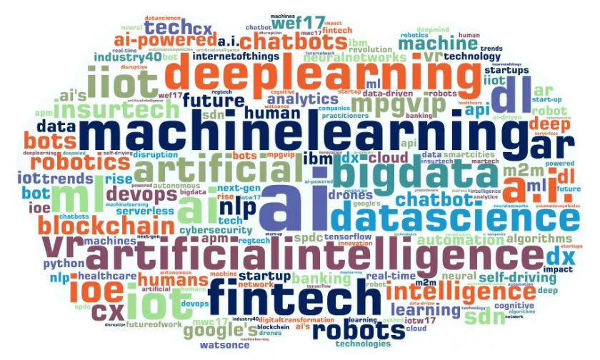 A keyword/tag word cloud listing common vernacular among the topic of digital transformation