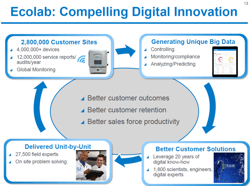 A slide from an Ecolab presentation detailing how the company uses big data and digital transformation to create better outcomes and solutions for customers.