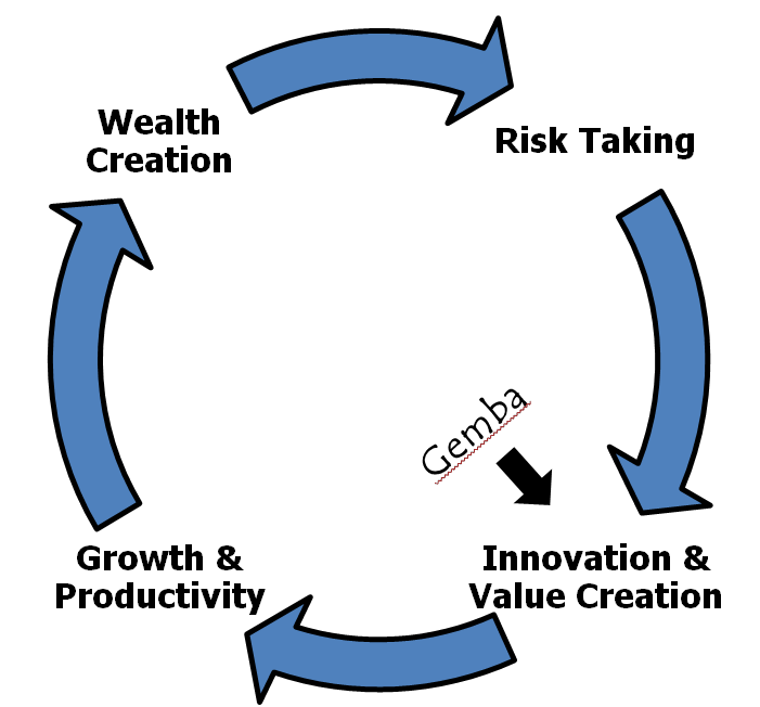 A graphic relating the three elements of the Japanese management model of gemba - go see, ask why, and show respect