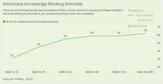 a graph that plots the percentage of U.S. workers who have worked remotely from March 13, 2020 to April 2, 2020 rising from 31% to 62%