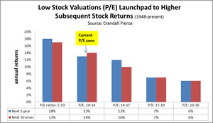 When stocks are cheap subsequent returns are the highest