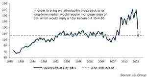 Chart 1: Housing affordability has a cushion against rising mortgage rates