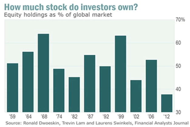 Large investors well positioned for where the investment puck used to be?