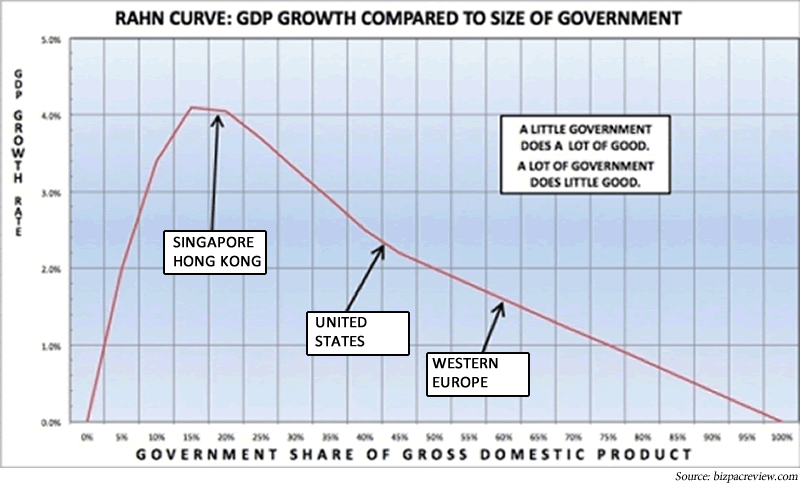 Rahn curve: GDP growth compared to size of government