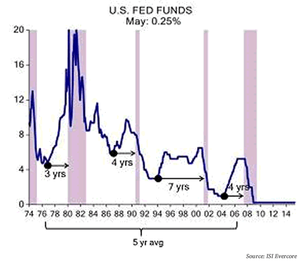 1974-2014 Forty years of U.S. Fed Funds rates and U.S. recession periods