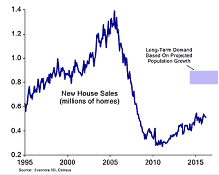 new home sales 1995 through 2015
