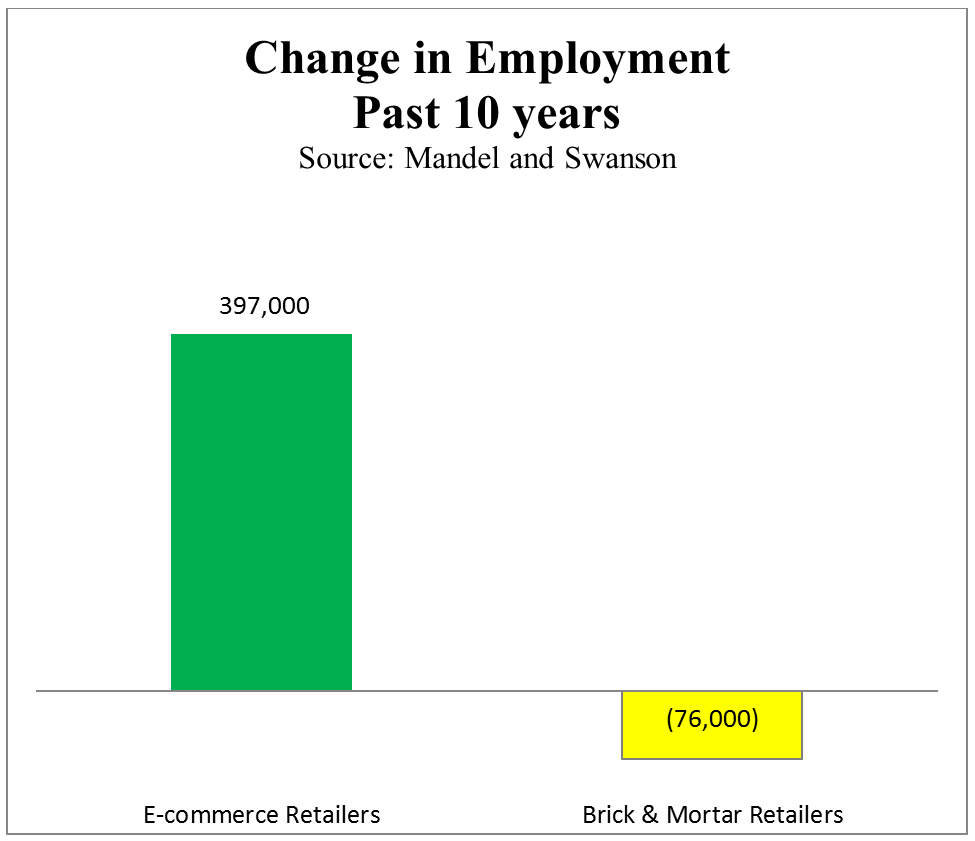 a column graph depicting the employment changes during the past decade between e-commerce retailers and brick & mortar retailers