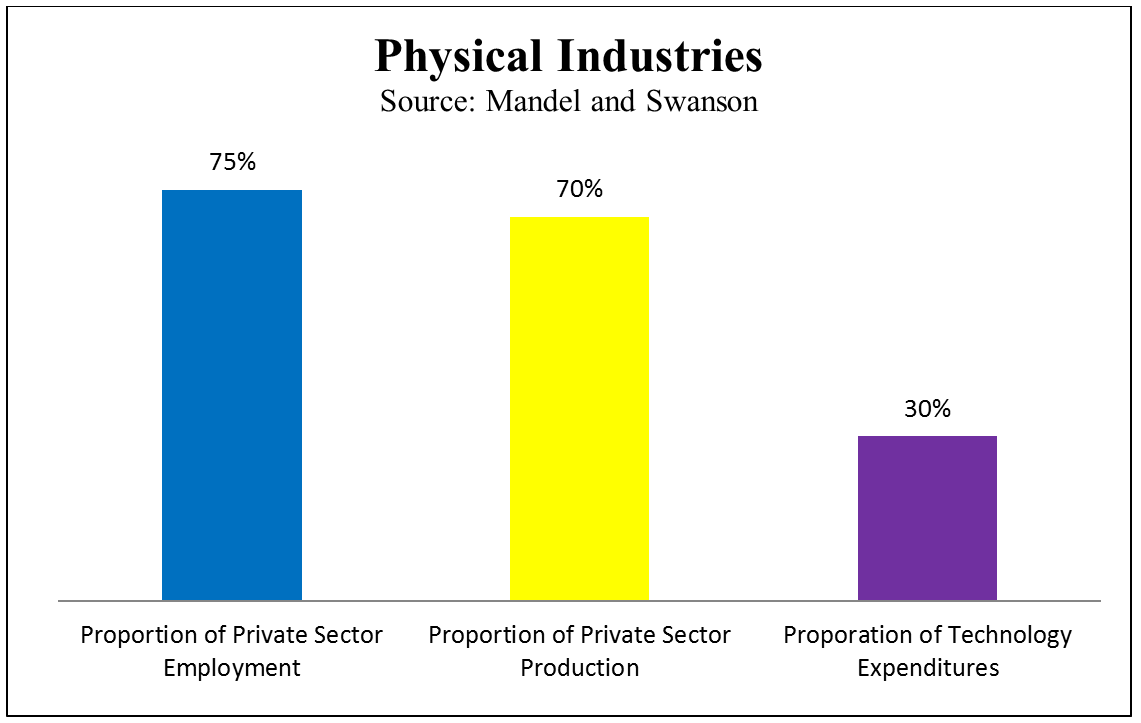 an image showing how physical industry continues to employ the majority of Americans yet spends very little on technology
