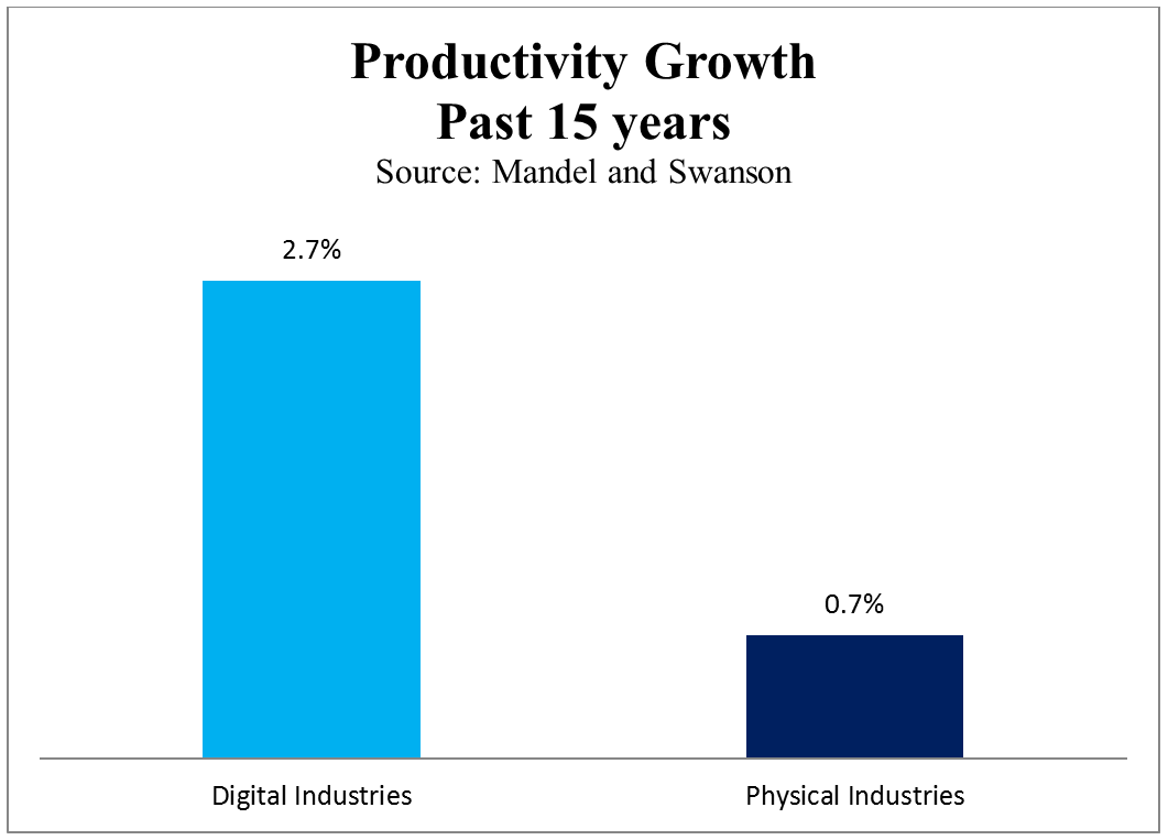 an image comparing the growth of the digital economy vs. the physical economy over the past 15 years