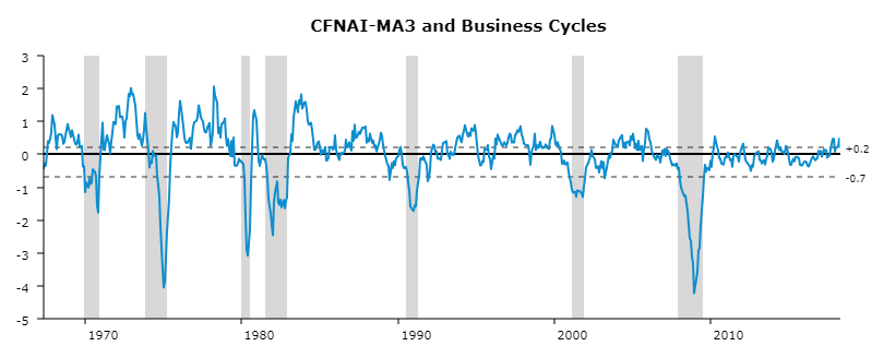 Chicago Federal Reserve National Activity Index from 1966 to 2017