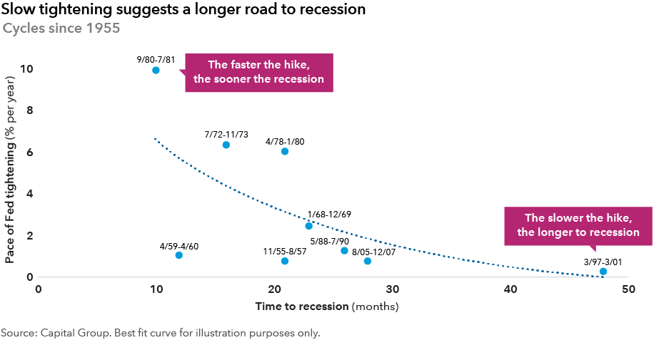 A line chart showing the history of Federal Reserve rate hiking schedules since 1955 concluding that slow tightening delays recessions