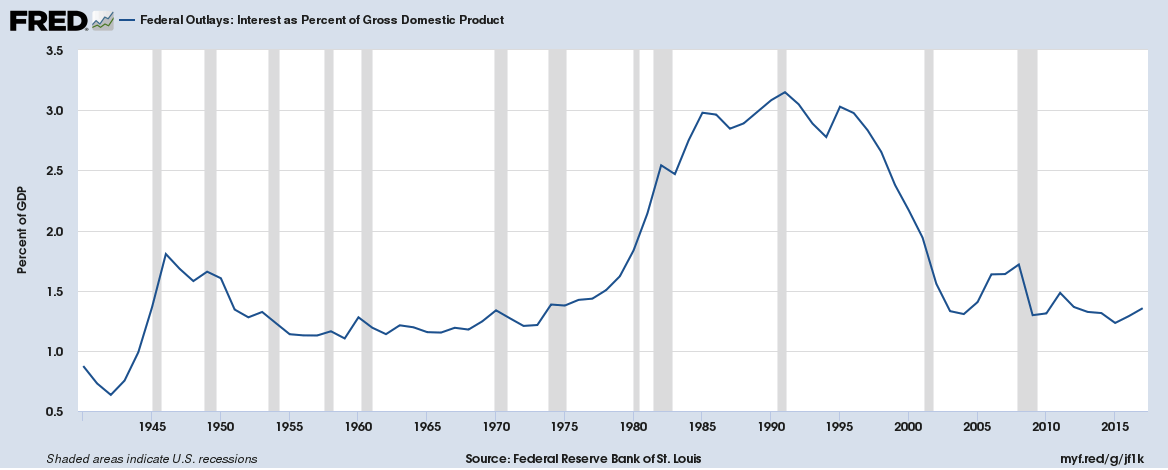 Chicago Federal Reserve chart tracking U.S. federal government interest payments as a percent of GDP from 1980 to 2017