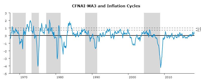 Chicago Federal Reserve National Activity Index and inflation from 1966 to 2017