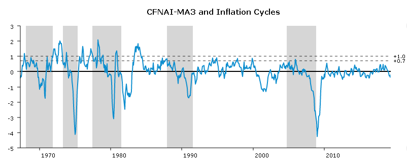 A graph showing periods of U.S. economic expansion and inflation cycles as they relate to recessions from 1970's to 2019.